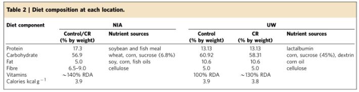 Действительно ли периодическое голодание продлевает жизнь? Ответ - НЕТ! Рассказываем...