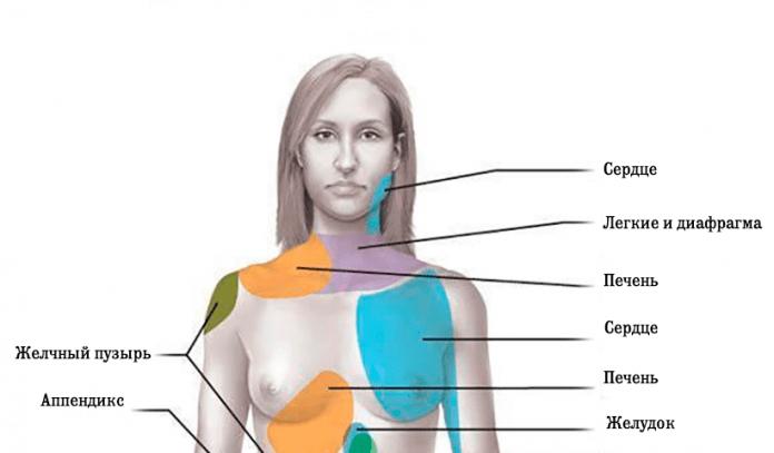 9 видов реферированной боли, которые должен знать каждый! Это может спасти жизнь!
