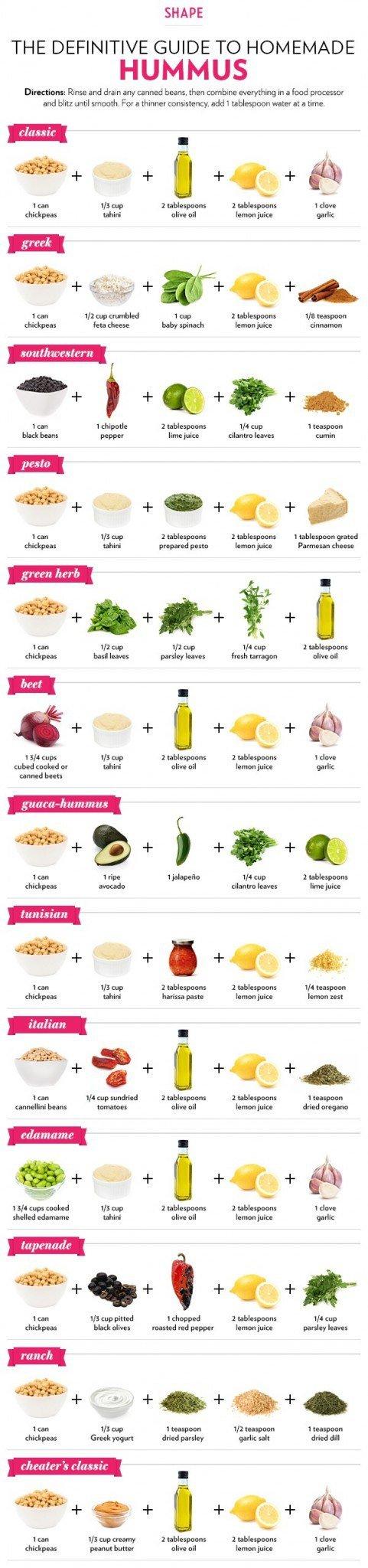 Оказывается хумус снижает риск рака на 50%! Вот 13 способов вкусно его приготовить!
