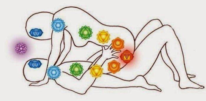 Энергия отношений между мужчиной и женщиной